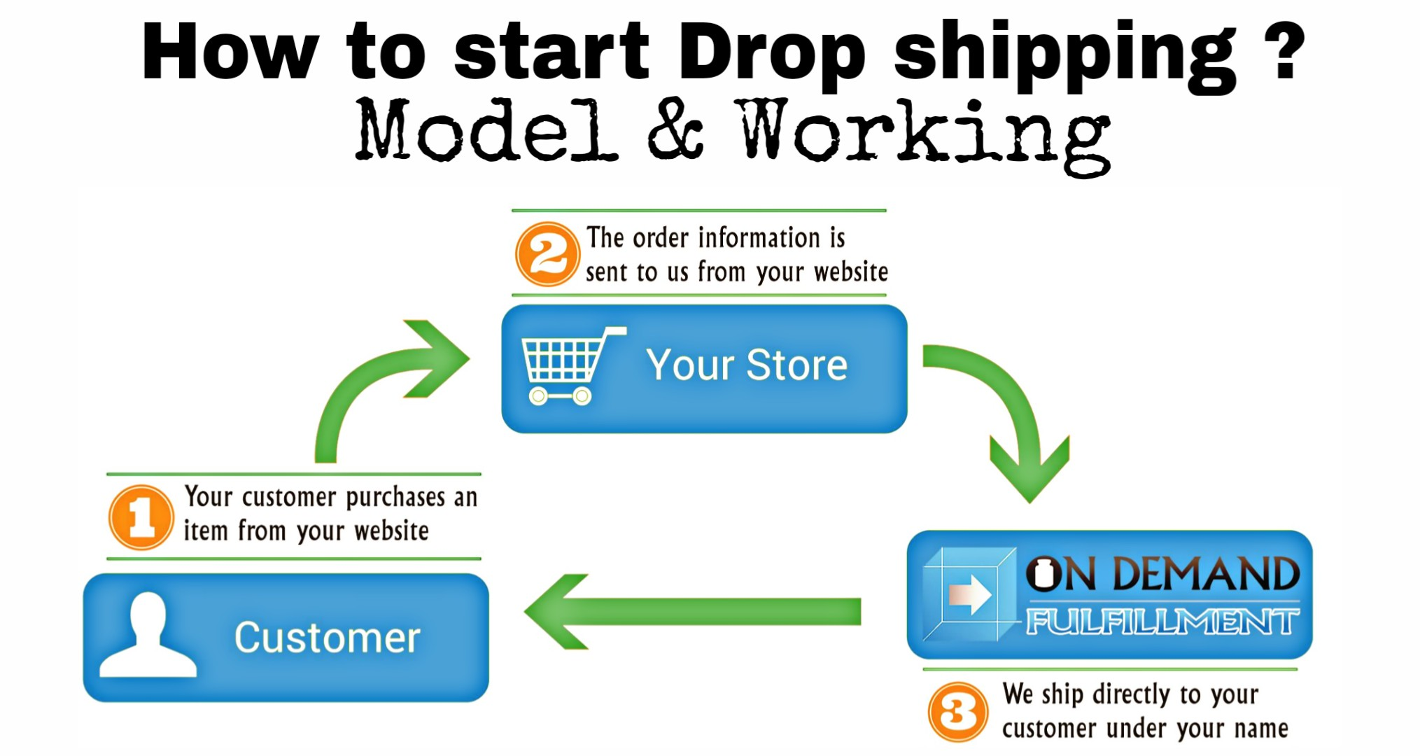 How to start drop shipping